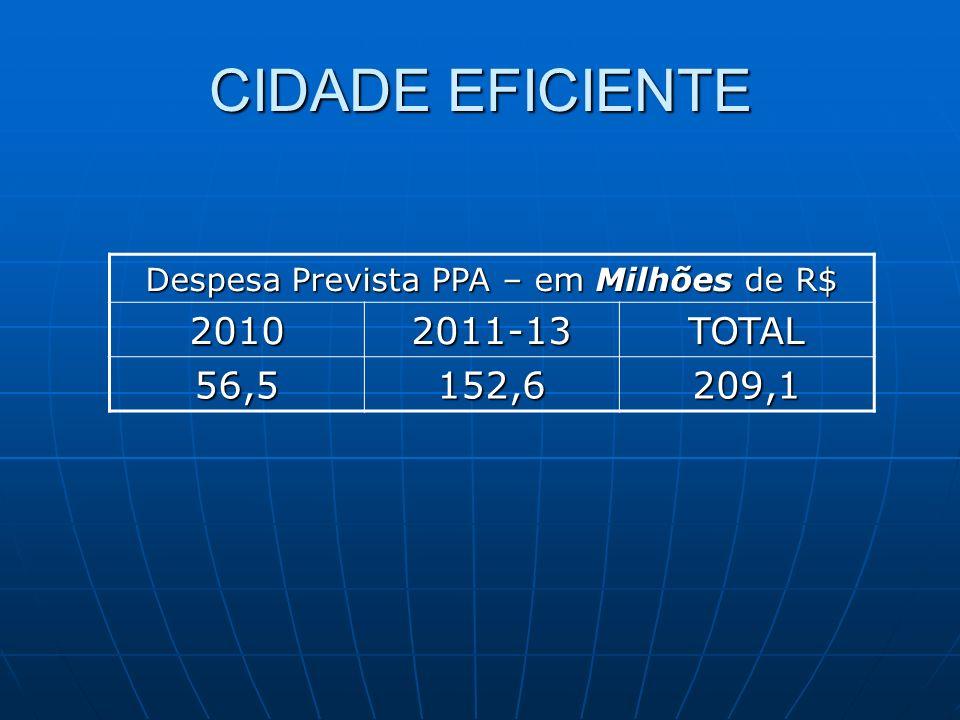 CIDADE EFICIENTE Despesa Prevista PPA – em Milhões de R$ 20102011-13TOTAL 56,5152,6209,1