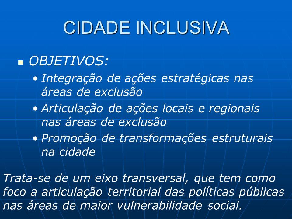 CIDADE INCLUSIVA OBJETIVOS: Integração de ações estratégicas nas áreas de exclusão Articulação de ações locais e regionais nas áreas de exclusão Promo