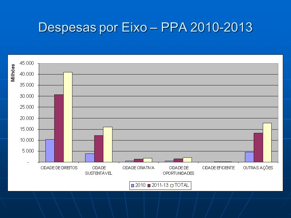 Despesas por Eixo – PPA 2010-2013