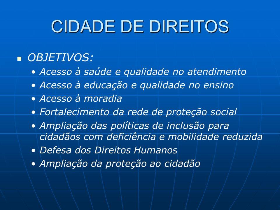 CIDADE DE DIREITOS Despesa Prevista PPA – em Bilhões de R$ 20102011-13TOTAL 10,330,841,1