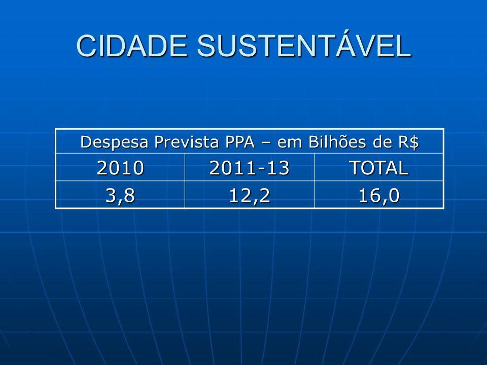 CIDADE SUSTENTÁVEL Despesa Prevista PPA – em Bilhões de R$ 20102011-13TOTAL 3,812,216,0