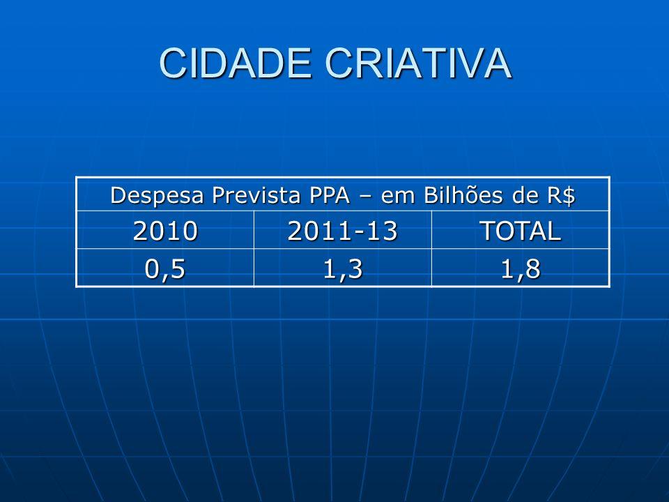 CIDADE CRIATIVA Despesa Prevista PPA – em Bilhões de R$ 20102011-13TOTAL 0,51,31,8