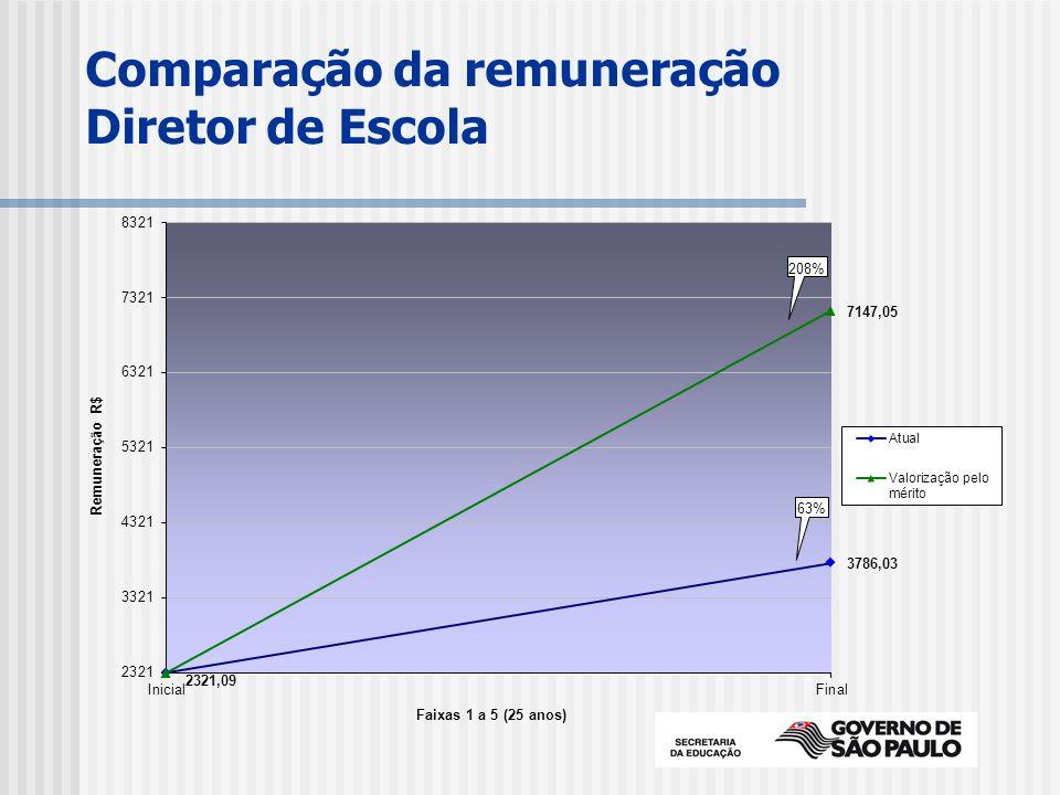 Comparação da remuneração Diretor de Escola