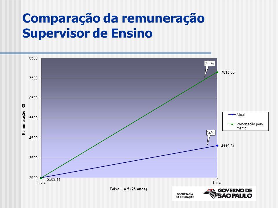 Comparação da remuneração Supervisor de Ensino