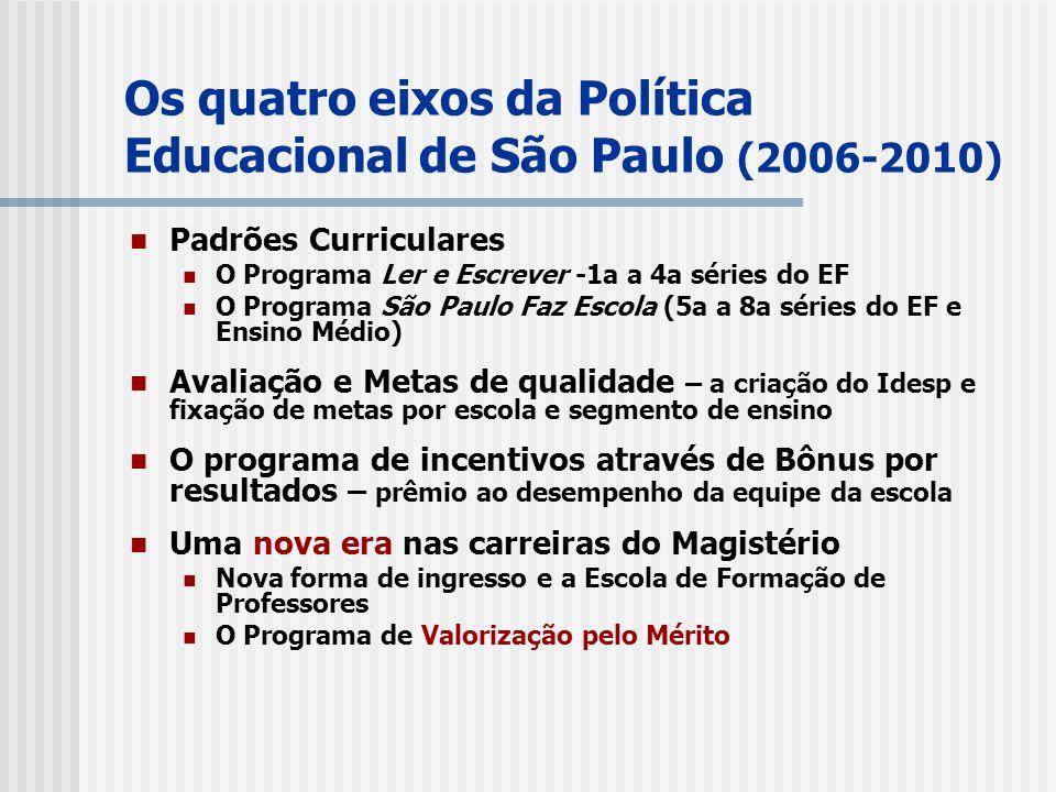 Os quatro eixos da Política Educacional de São Paulo (2006-2010) Padrões Curriculares O Programa Ler e Escrever -1a a 4a séries do EF O Programa São Paulo Faz Escola (5a a 8a séries do EF e Ensino Médio) Avaliação e Metas de qualidade – a criação do Idesp e fixação de metas por escola e segmento de ensino O programa de incentivos através de Bônus por resultados – prêmio ao desempenho da equipe da escola Uma nova era nas carreiras do Magistério Nova forma de ingresso e a Escola de Formação de Professores O Programa de Valorização pelo Mérito