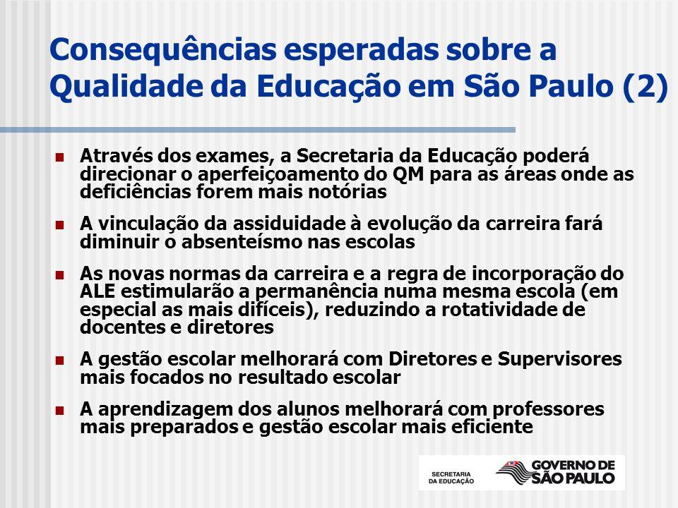 Consequências esperadas sobre a Qualidade da Educação em São Paulo (2) Através dos exames, a Secretaria da Educação poderá direcionar o aperfeiçoamento do QM para as áreas onde as deficiências forem mais notórias A vinculação da assiduidade à evolução da carreira fará diminuir o absenteísmo nas escolas As novas normas da carreira e a regra de incorporação do ALE estimularão a permanência numa mesma escola (em especial as mais difíceis), reduzindo a rotatividade de docentes e diretores A gestão escolar melhorará com Diretores e Supervisores mais focados no resultado escolar A aprendizagem dos alunos melhorará com professores mais preparados e gestão escolar mais eficiente
