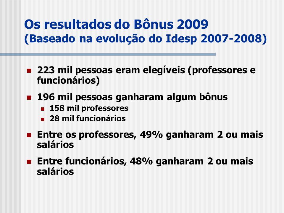 Os resultados do Bônus 2009 (Baseado na evolução do Idesp 2007-2008) 223 mil pessoas eram elegíveis (professores e funcionários) 196 mil pessoas ganharam algum bônus 158 mil professores 28 mil funcionários Entre os professores, 49% ganharam 2 ou mais salários Entre funcionários, 48% ganharam 2 ou mais salários