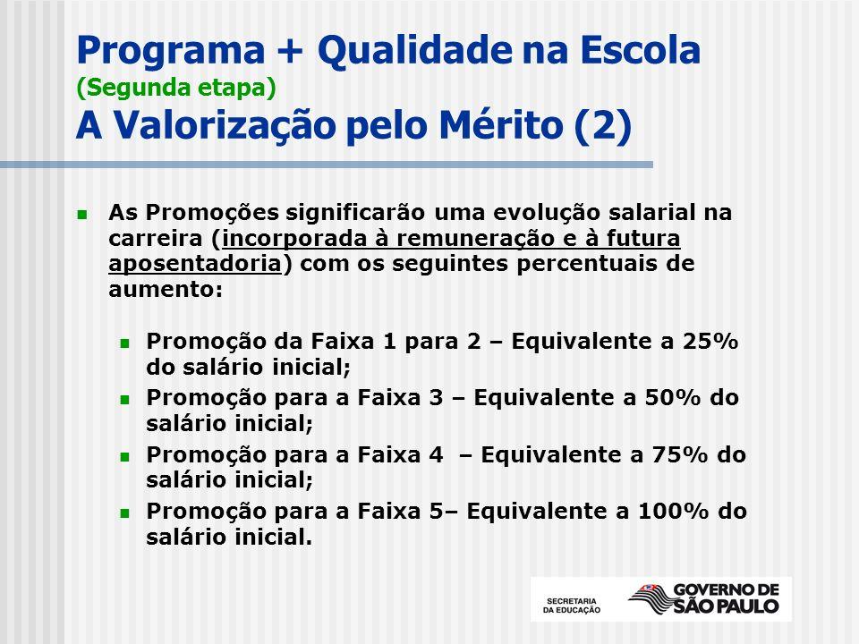 Programa + Qualidade na Escola (Segunda etapa) A Valorização pelo Mérito (2) As Promoções significarão uma evolução salarial na carreira (incorporada à remuneração e à futura aposentadoria) com os seguintes percentuais de aumento: Promoção da Faixa 1 para 2 – Equivalente a 25% do salário inicial; Promoção para a Faixa 3 – Equivalente a 50% do salário inicial; Promoção para a Faixa 4 – Equivalente a 75% do salário inicial; Promoção para a Faixa 5– Equivalente a 100% do salário inicial.