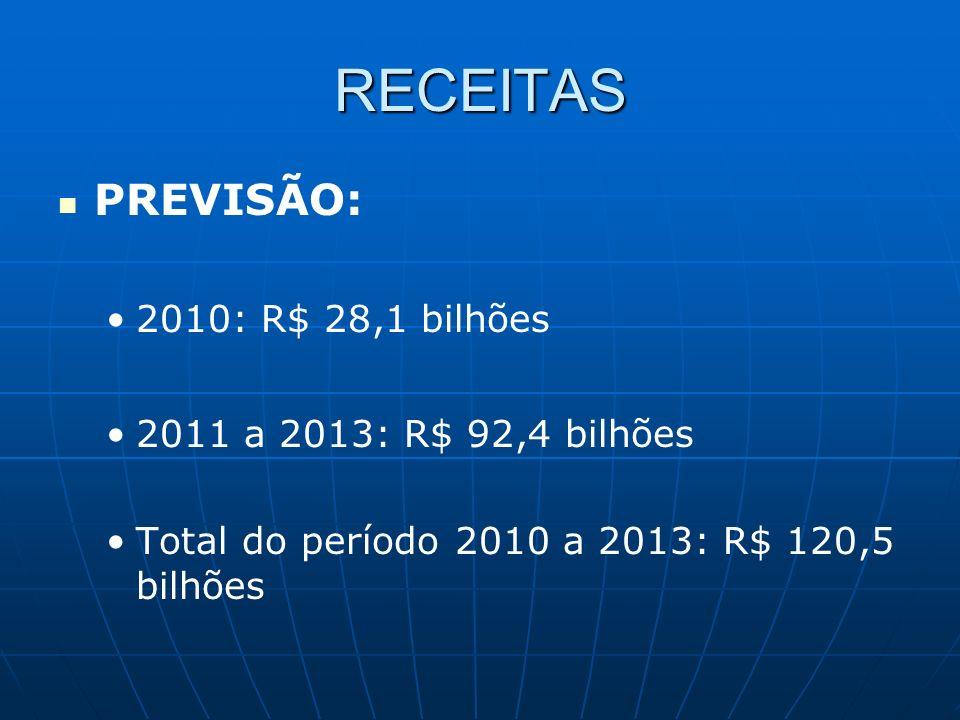 RECEITAS PREVISÃO: 2010: R$ 28,1 bilhões 2011 a 2013: R$ 92,4 bilhões Total do período 2010 a 2013: R$ 120,5 bilhões