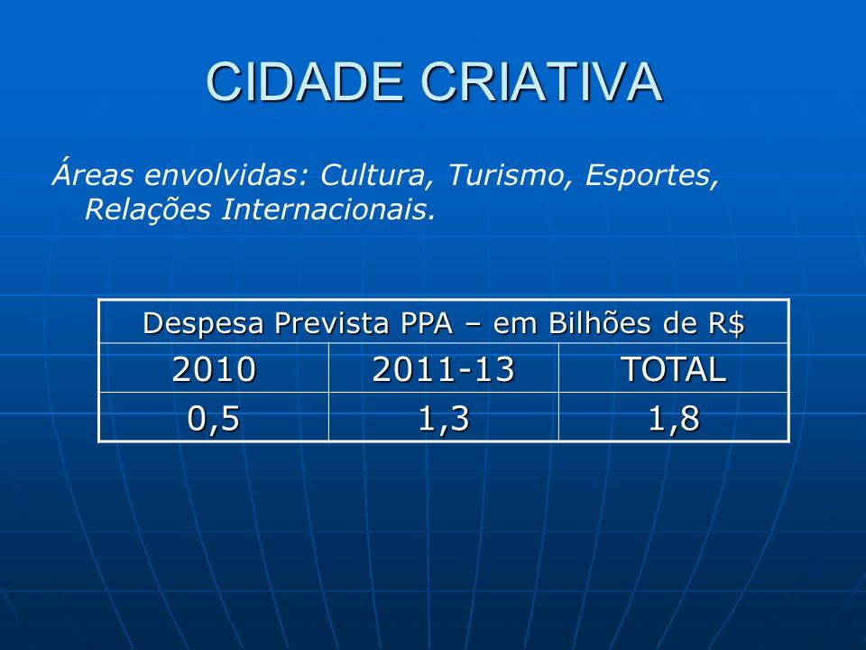 CIDADE CRIATIVA Despesa Prevista PPA – em Bilhões de R$ 20102011-13TOTAL 0,51,31,8 Áreas envolvidas: Cultura, Turismo, Esportes, Relações Internacionais.