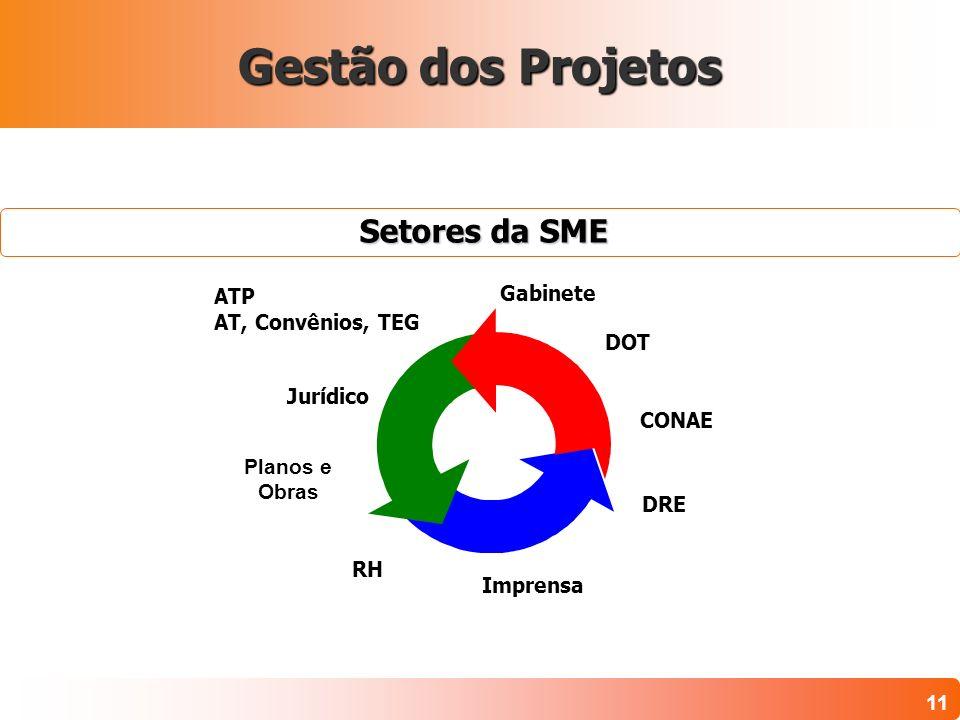 11 Setores da SME Setores da SME Gabinete DOT ATP AT, Convênios, TEG Jurídico RH Imprensa DRE CONAE Projetos: Conceitos Básicos Gestão dos Projetos Pl