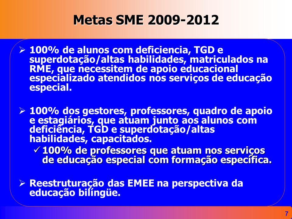 7 Metas SME 2009-2012 100% de alunos com deficiencia, TGD e superdotação/altas habilidades, matriculados na RME, que necessitem de apoio educacional e
