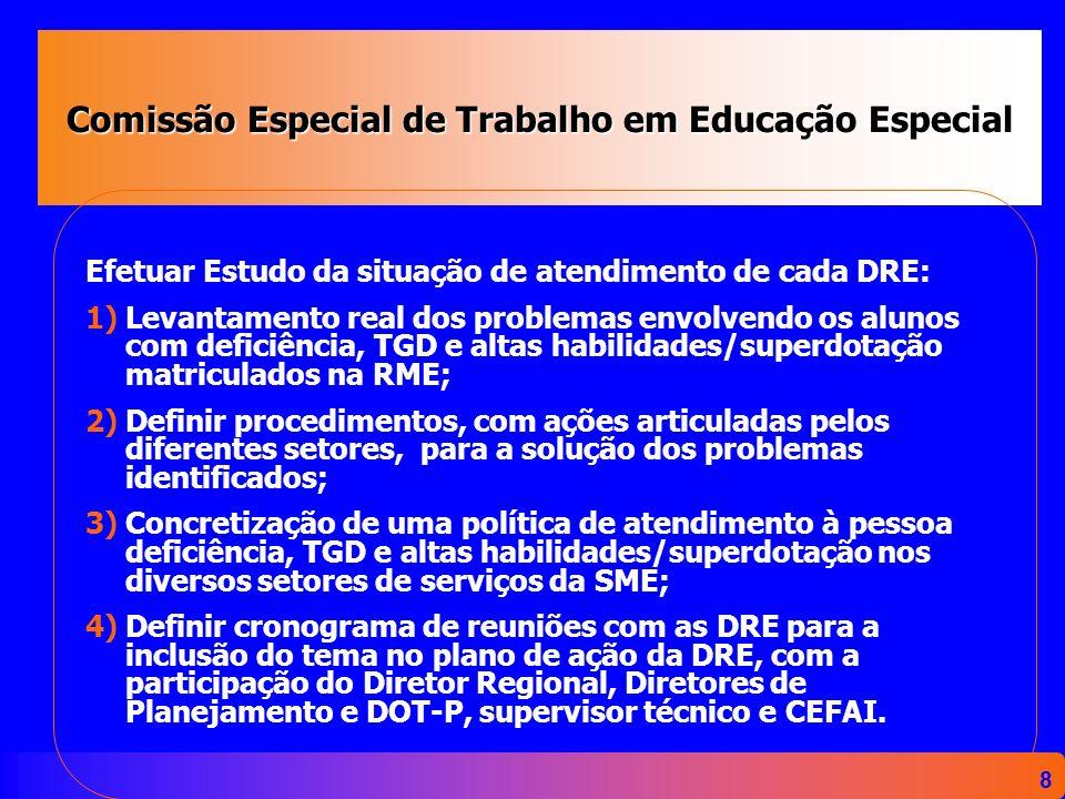 8 Comissão Especial de Trabalho em Educação Especial Efetuar Estudo da situação de atendimento de cada DRE: 1) 1)Levantamento real dos problemas envol