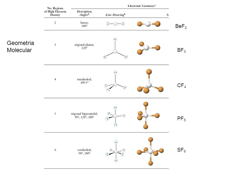 BeF 2 BF 3 CF 4 PF 5 SF 6 Geometria Molecular