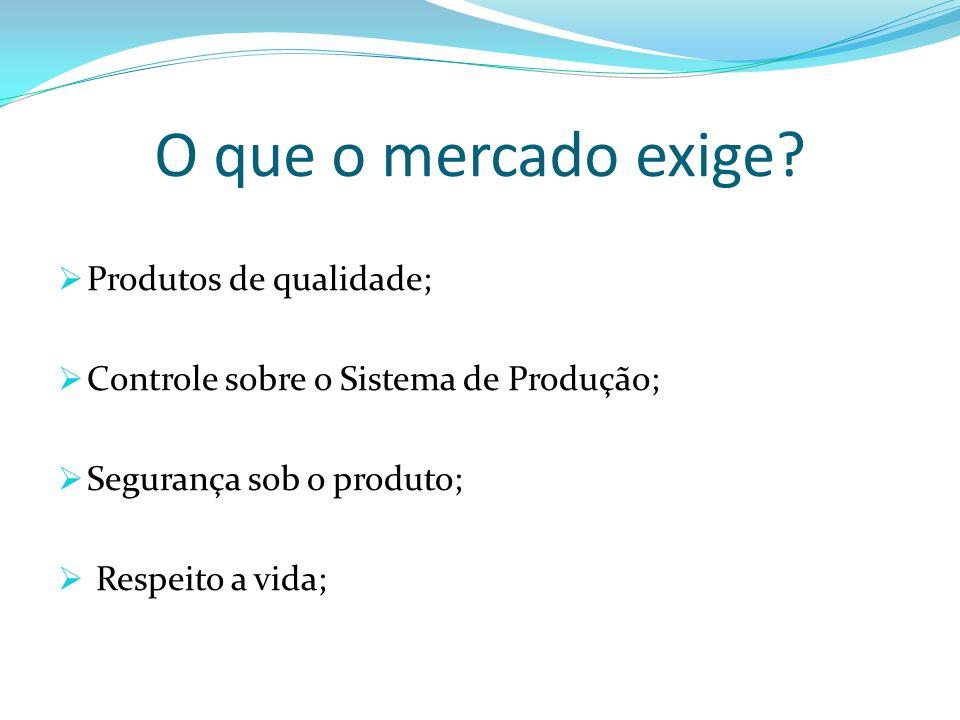 O que o mercado exige? Produtos de qualidade; Controle sobre o Sistema de Produção; Segurança sob o produto; Respeito a vida;