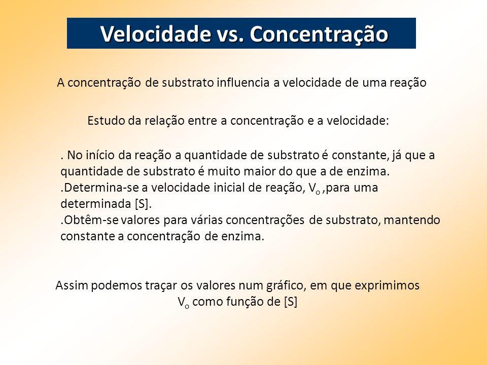 . No início da reação a quantidade de substrato é constante, já que a quantidade de substrato é muito maior do que a de enzima..Determina-se a velocid