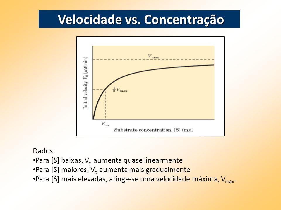 Dados: Para [S] baixas, V o aumenta quase linearmente Para [S] maiores, V o aumenta mais gradualmente Para [S] mais elevadas, atinge-se uma velocidade