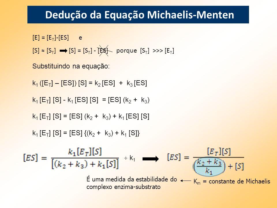 [E] = [E T ]-[ES] e [S] [S T ] [S] = [S T ] - [ES] porque [S T ] >>> [E T ] Dedução da Equação Michaelis-Menten Substituindo na equação: k 1 ([E T ] –