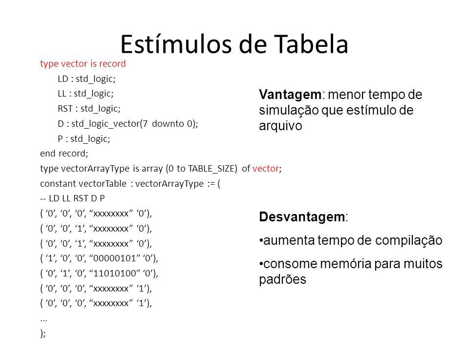 Estímulos de Tabela type vector is record LD : std_logic; LL : std_logic; RST : std_logic; D : std_logic_vector(7 downto 0); P : std_logic; end record; type vectorArrayType is array (0 to TABLE_SIZE) of vector; constant vectorTable : vectorArrayType := ( -- LD LL RST D P ( 0, 0, 0, xxxxxxxx 0), ( 0, 0, 1, xxxxxxxx 0), ( 1, 0, 0, 00000101 0), ( 0, 1, 0, 11010100 0), ( 0, 0, 0, xxxxxxxx 1),...