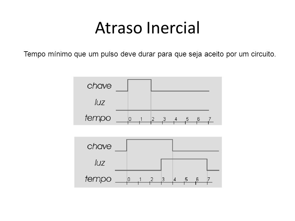Estímulos Tipo Forma de Onda process begin s <= 0 ; wait for 20 ns; s <= 1 ; wait for 10 ns; s <= 0 ; wait for 10 ns; s <= 1 ; wait for 20 ns; s <= 0 ; wait for 50 ns; s <= 1 ; wait for 10 ns; s <= 0 ; wait for 20 ns; s <= 1 ; wait for 10 ns; s <= 0 ; wait for 20 ns; s <= 1 ; wait for 40 ns; s <= 0 ; wait for 20 ns; end process;