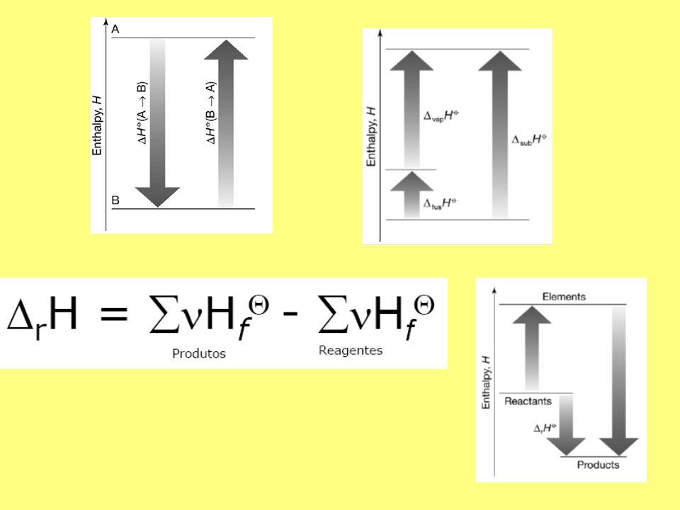 Estado padrão: a substância está pura a 1bar de pressão