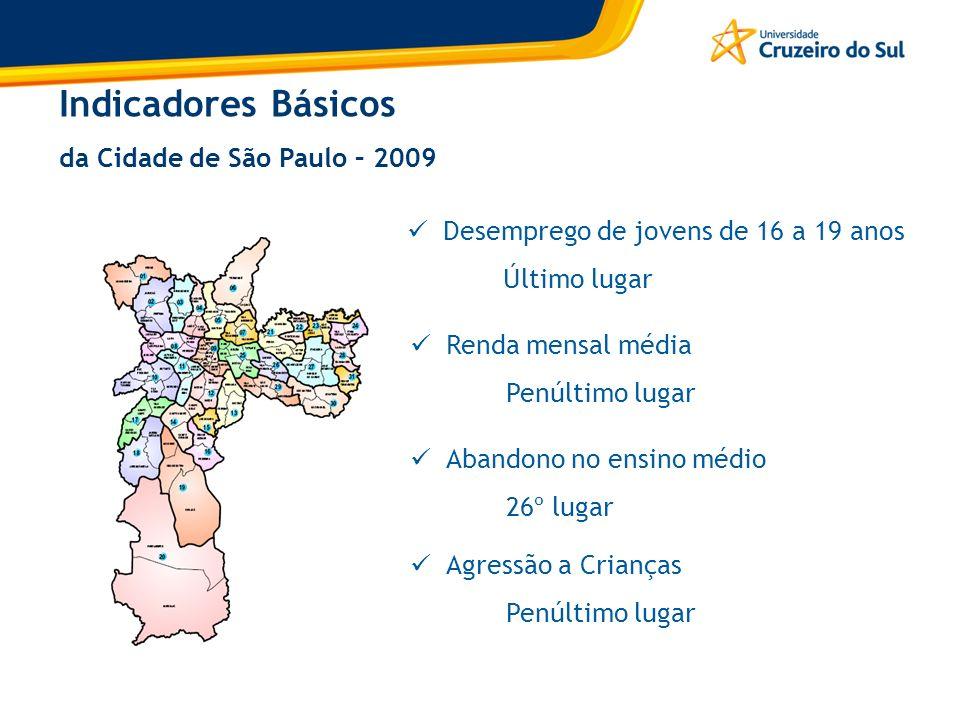 Indicadores Básicos da Cidade de São Paulo – 2009 Desemprego de jovens de 16 a 19 anos Último lugar Renda mensal média Penúltimo lugar Abandono no ens