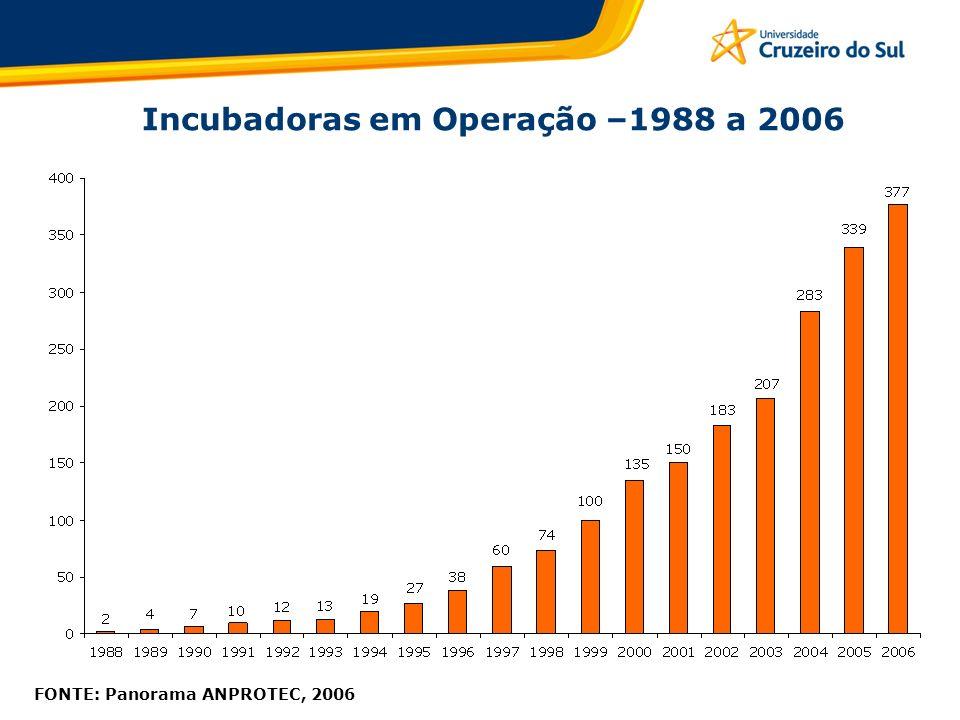 FONTE: Panorama ANPROTEC, 2006 Incubadoras no Brasil 14 28 63 127 Estado de S.