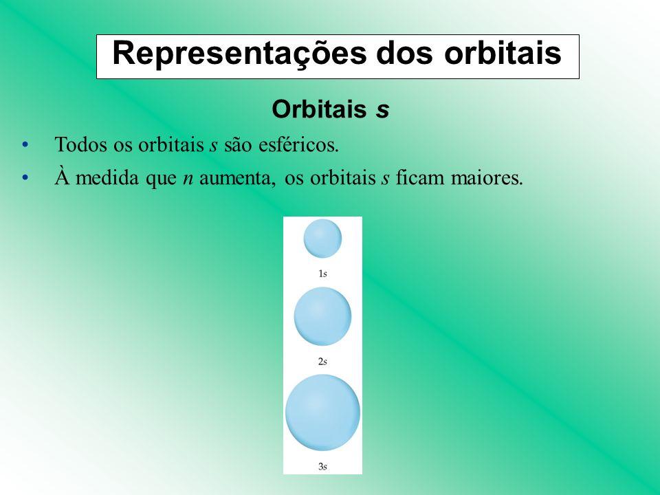 Representações dos orbitais Orbitais s Todos os orbitais s são esféricos. À medida que n aumenta, os orbitais s ficam maiores.