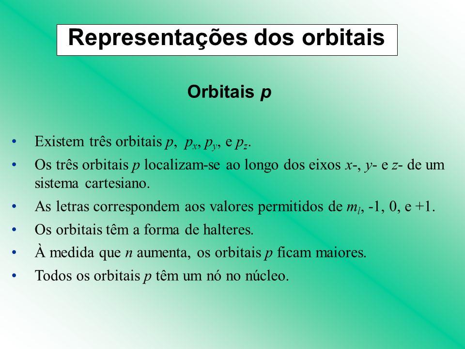Orbitais p Existem três orbitais p, p x, p y, e p z. Os três orbitais p localizam-se ao longo dos eixos x-, y- e z- de um sistema cartesiano. As letra
