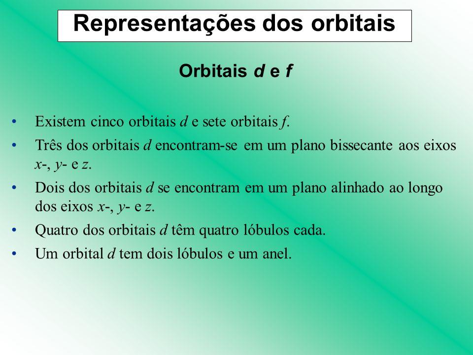 Orbitais d e f Existem cinco orbitais d e sete orbitais f. Três dos orbitais d encontram-se em um plano bissecante aos eixos x-, y- e z. Dois dos orbi