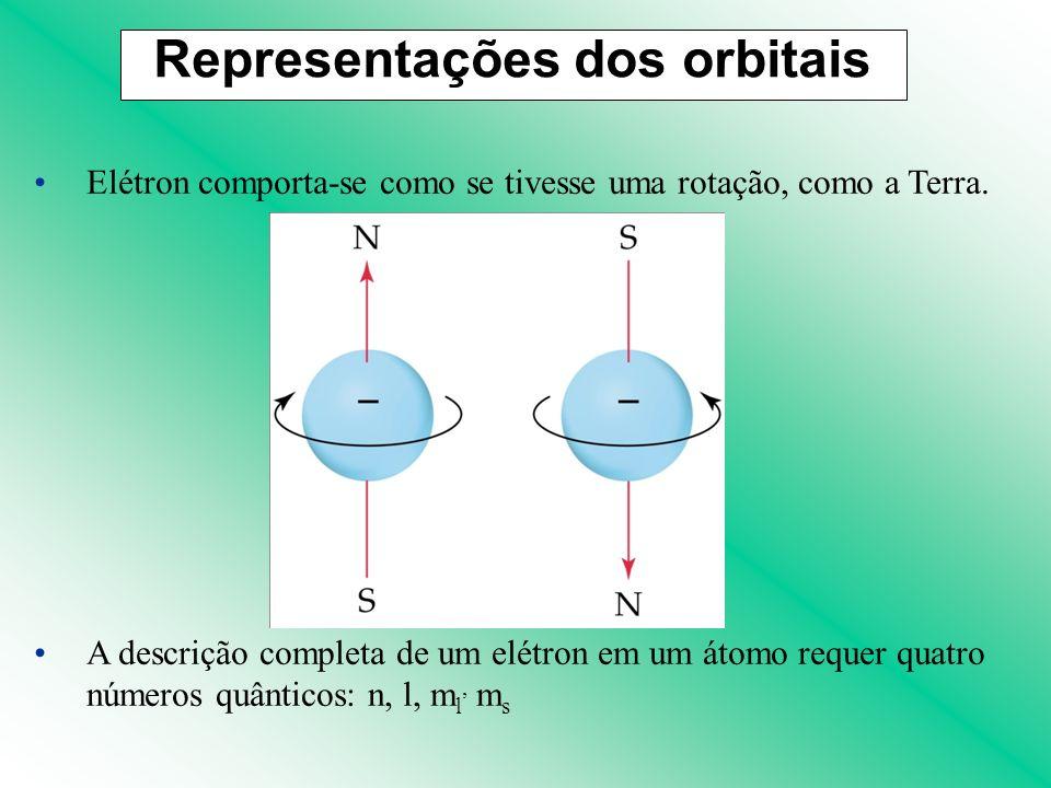 Elétron comporta-se como se tivesse uma rotação, como a Terra. A descrição completa de um elétron em um átomo requer quatro números quânticos: n, l, m