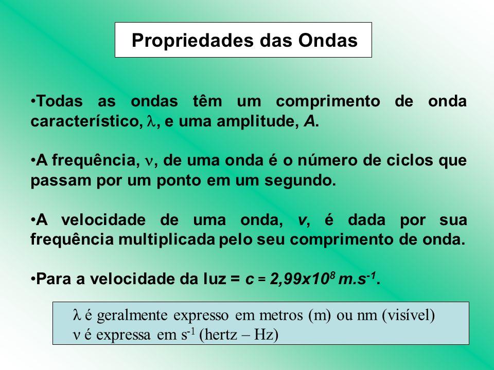 Schrödinger propôs uma equação que contém os termos onda e partícula.