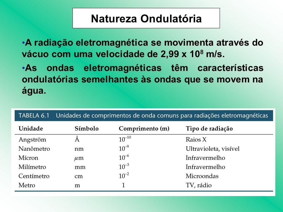A radiação eletromagnética se movimenta através do vácuo com uma velocidade de 2,99 x 10 8 m/s. As ondas eletromagnéticas têm características ondulató