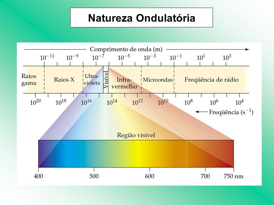 Planck: a energia só pode ser liberada (ou absorvida) por átomos em pacotes, chamados quantum (mais tarde denomidos fótons).