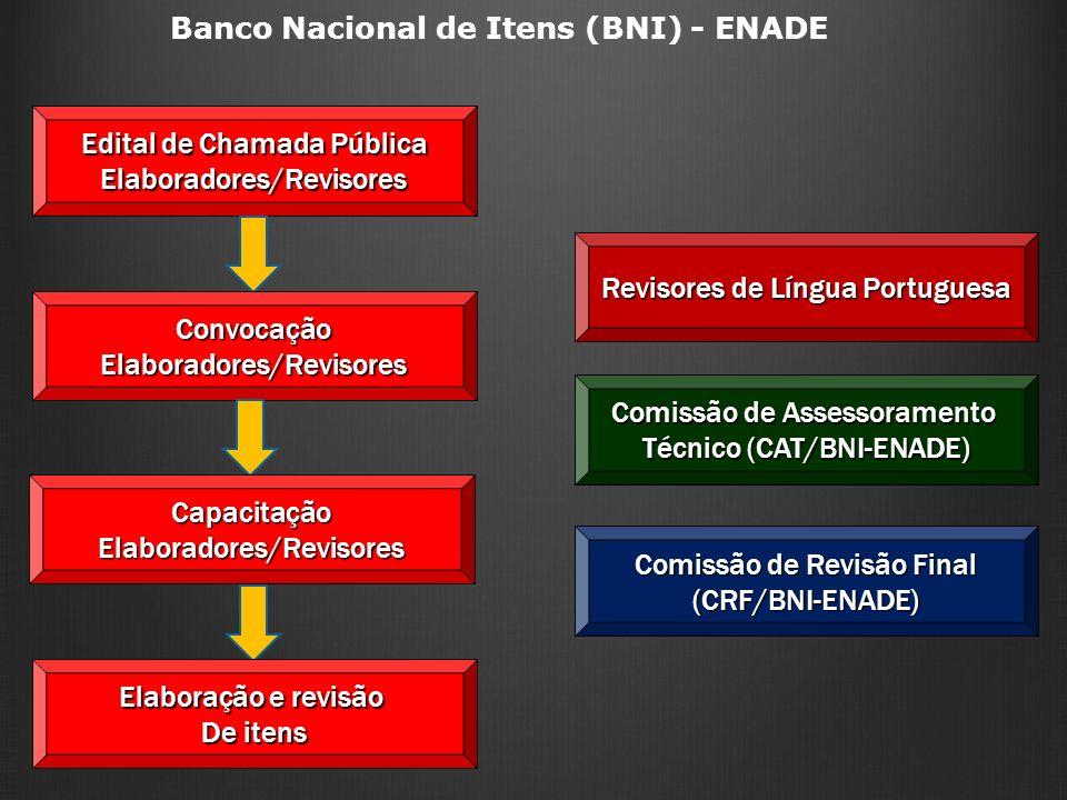 Edital de Chamada Pública Elaboradores/Revisores Banco Nacional de Itens (BNI) - ENADEConvocaçãoElaboradores/Revisores CapacitaçãoElaboradores/Revisor