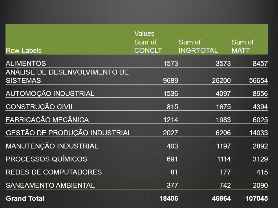 Values Row Labels Sum of CONCLT Sum of INGRTOTAL Sum of MATT ALIMENTOS157335738457 ANÁLISE DE DESENVOLVIMENTO DE SISTEMAS96892620056654 AUTOMOÇÃO INDU