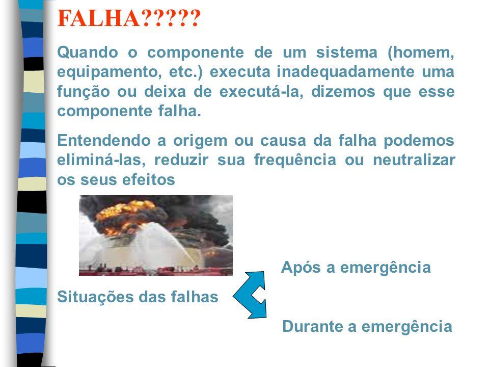 1.MODOS DE FALHA -Falha de omissão -Falha na missão -Falha por ato ou ação estranhos -Falha seqüencial -Falha temporal
