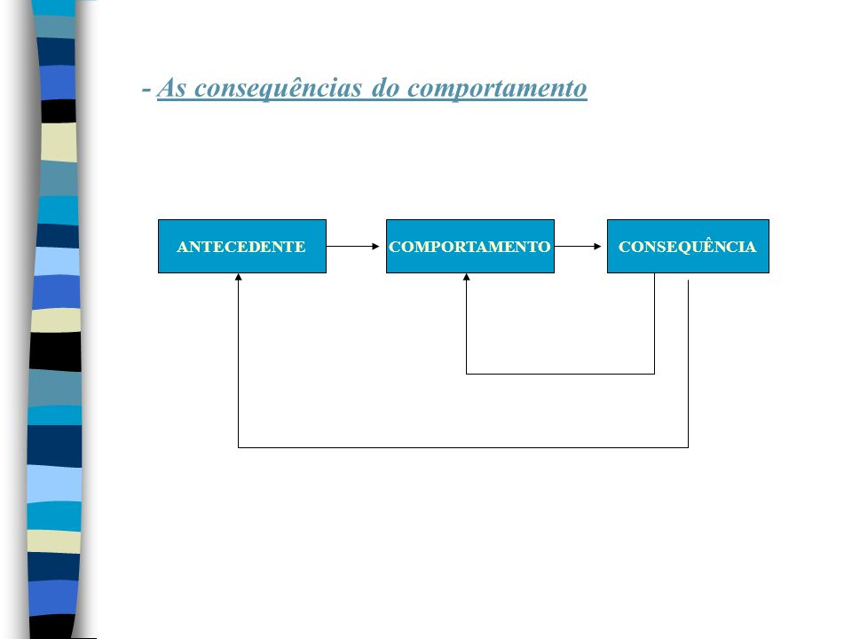 - As consequências do comportamento ANTECEDENTECOMPORTAMENTOCONSEQUÊNCIA