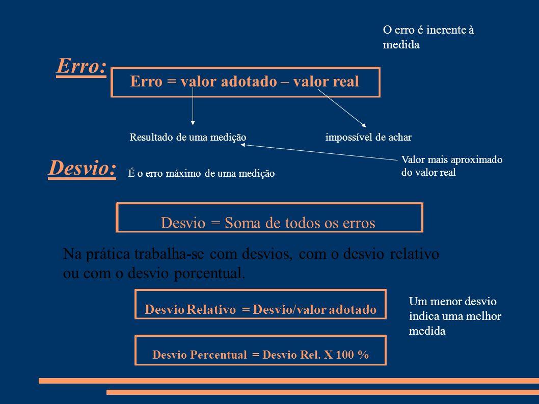 Desvio: Erro: Erro = valor adotado – valor real impossível de acharResultado de uma medição Valor mais aproximado do valor real Na prática trabalha-se com desvios, com o desvio relativo ou com o desvio porcentual.