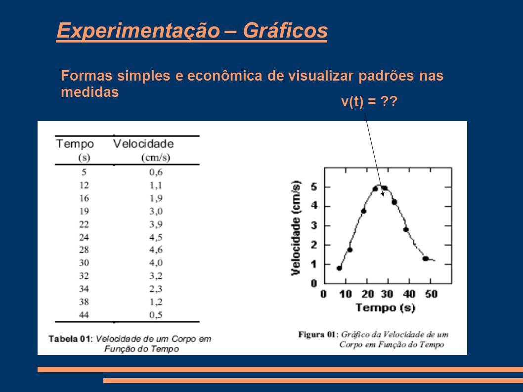 Experimentação – Gráficos Formas simples e econômica de visualizar padrões nas medidas v(t) = ??