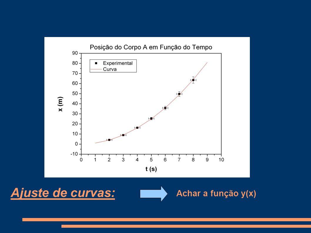 Ajuste de curvas: Achar a função y(x)
