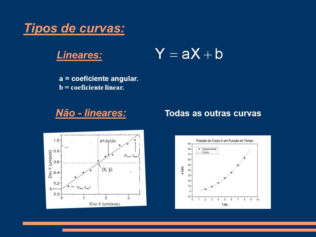 Tipos de curvas: Lineares: Não - lineares: Todas as outras curvas a = coeficiente angular. b = coeficiente linear.