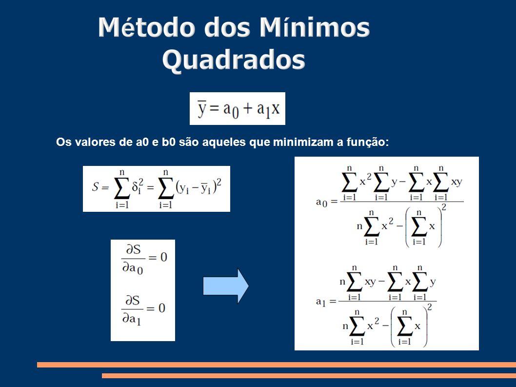 Os valores de a0 e b0 são aqueles que minimizam a função: