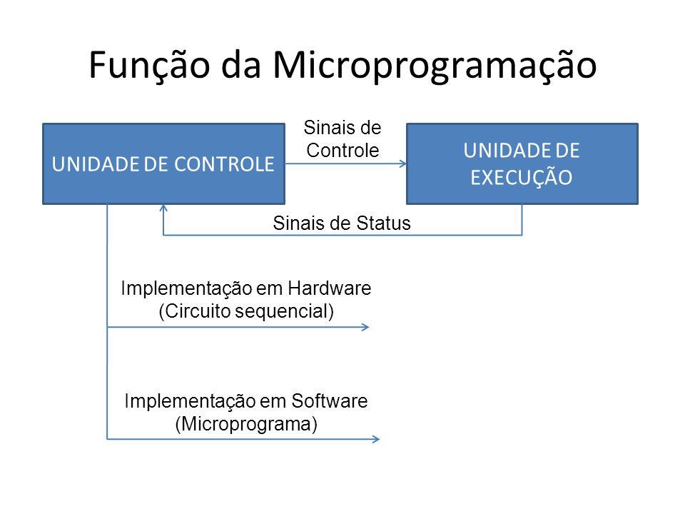 Função da Microprogramação Registrador Limpa Carrega Controle de registradores Desloca MUX 2 x 1 A B saída Seleção de entrada Controle de MUX A B F(A,B) Seleção de operação ALU Controle de ALUs
