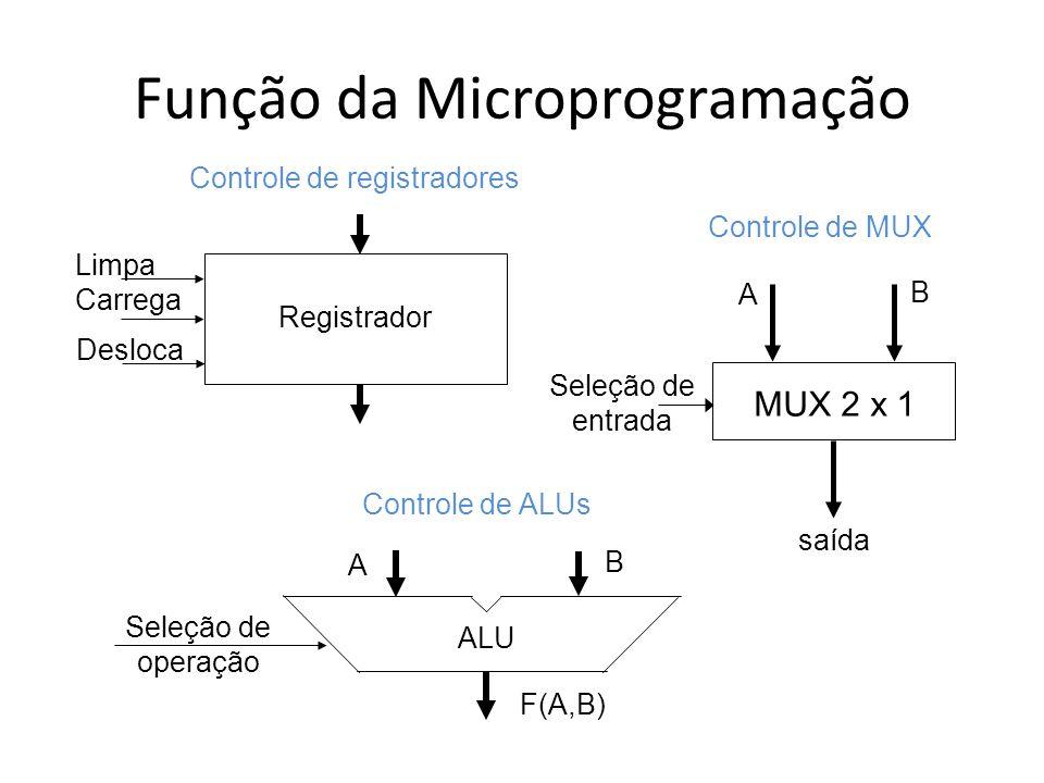 Função da Microprogramação Registrador Limpa Carrega Controle de registradores Desloca MUX 2 x 1 A B saída Seleção de entrada Controle de MUX A B F(A,