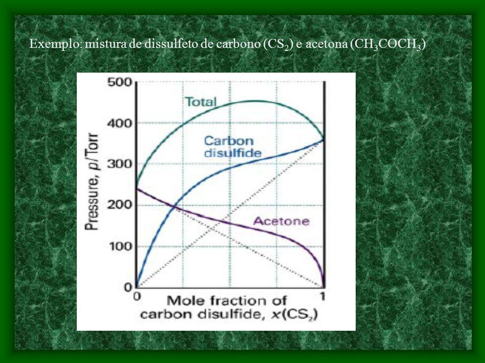 Esta equação mostra que o potencial químico do solvente é menor numa solução do que quando puro. *Entretanto, nenhuma solução é perfeitamente ideal a