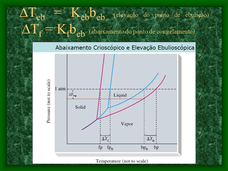 PROPRIEDADES COLIGATIVAS (Depende do conjunto) A adição de um soluto modifica as propriedades do solvente: 1.Abaixamento da pressão de vapor - efeito
