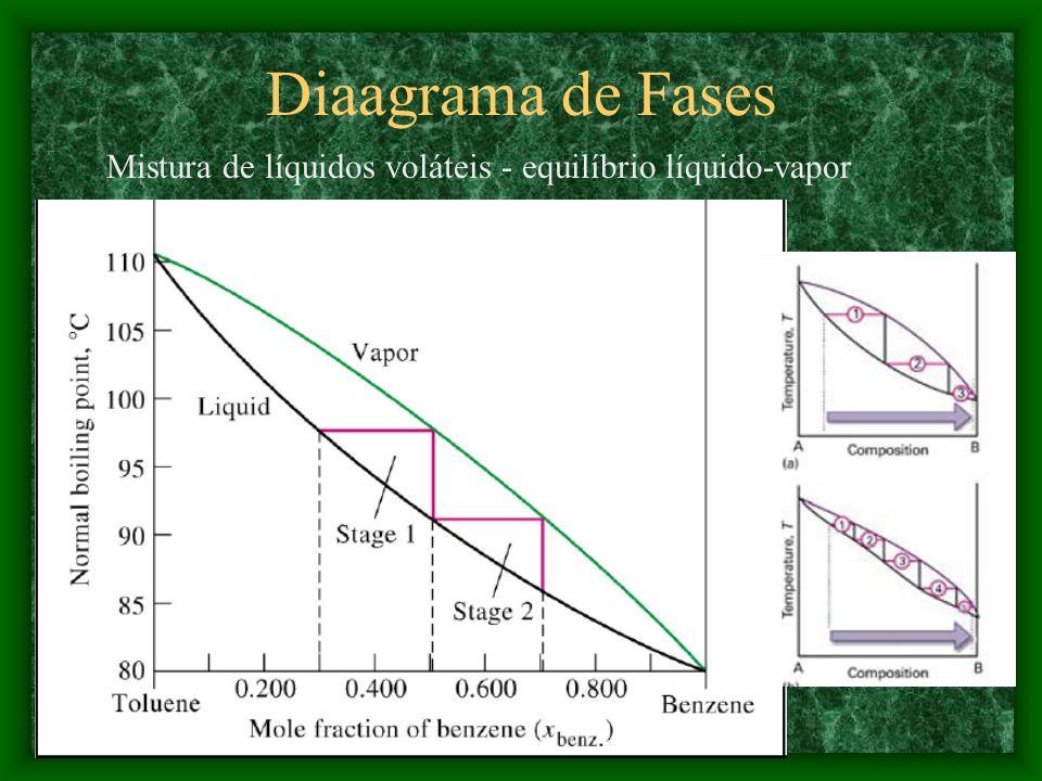 Para eletrólitos fracos e eletrólitos fortes diluídos i = 1 + ( -1) Onde: = grau de dissociação; = nº de partículas. Teoria de Debye-Hückel Soluções e