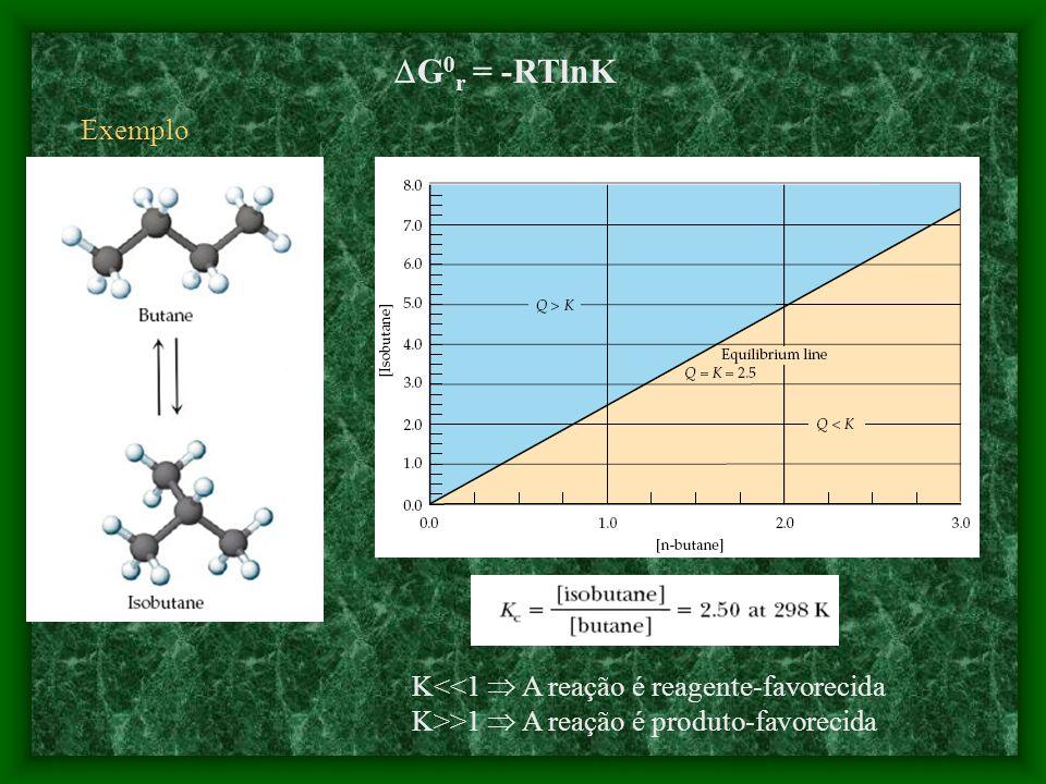 No equilíbrio Q = K e G = 0