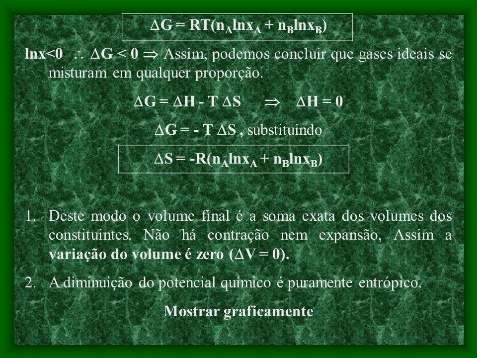 A FORMAÇÃO ESPONTÂNEA DE MISTURA Exemplo explicativo: gás perfeito 1.Separados n A, T, P / n B, T, P G i = n A A + n B B (no início) G i = (n A A + n